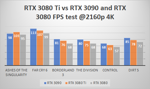 RTX 3080 Ti Vs RTX 3090 and RTX 3080 FPS Benchmarks at 1440p resolution