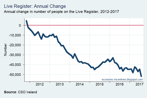 Live Register Annual Change