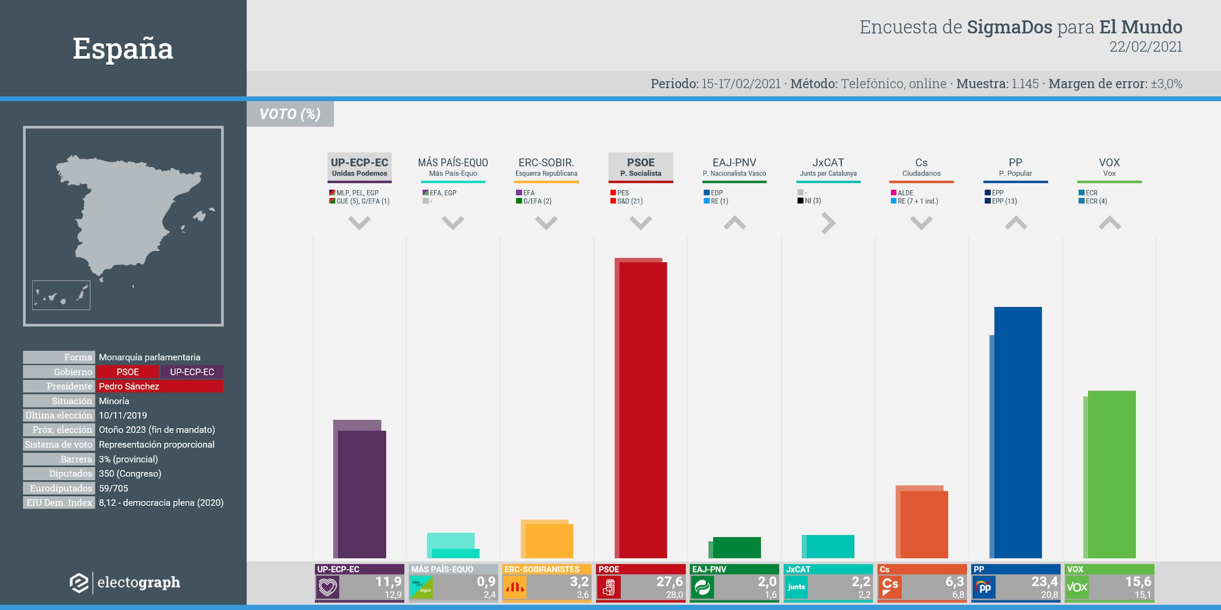 Gráfico de la encuesta para elecciones generales en España realizada por SigmaDos para El Mundo, 22 de febrero de 2021