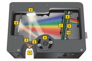 USB4000の構造