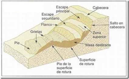 Deslizamiento rotacional Vallejo 2002