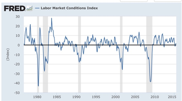 Here S What The Data Behind Index Shows 1 Has With One Exception 1981 Double Dip Always Failed To Make A New High For At Least 12