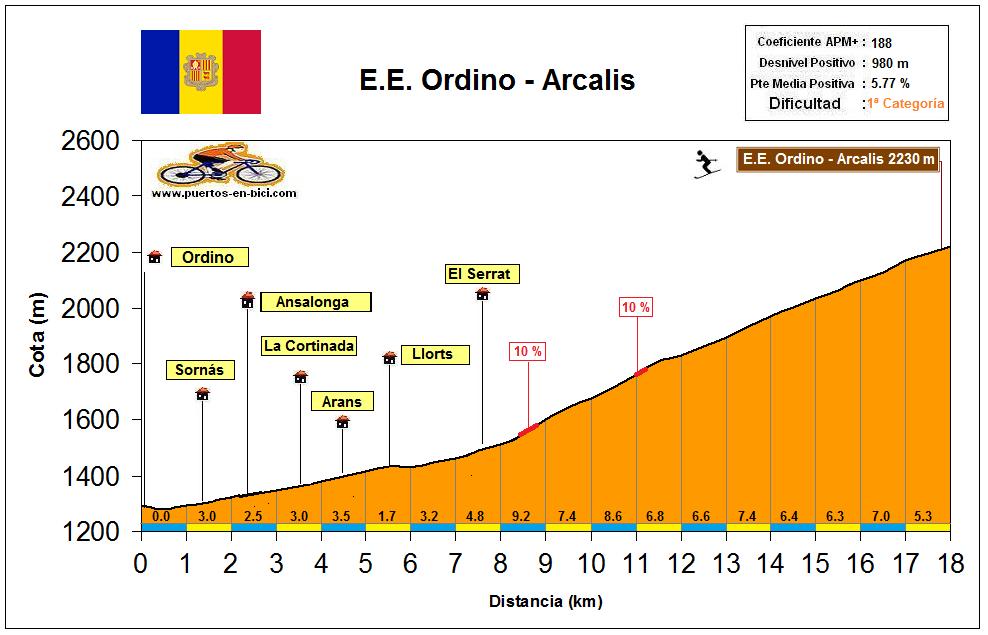 Altimetría Alto Ordino - Arcalis