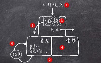 財務成功,來自不間斷的理財過程》6個步驟持續優化自己的財務