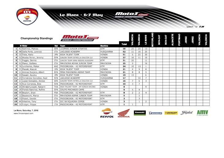 2016-cev-moto3-le-mans-championship-standing.jpg