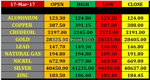 Today's commodity Market closing rates 16 march