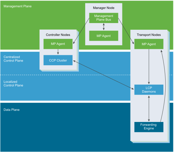 integrated planes: management, control, and data, image courtesy @VMware