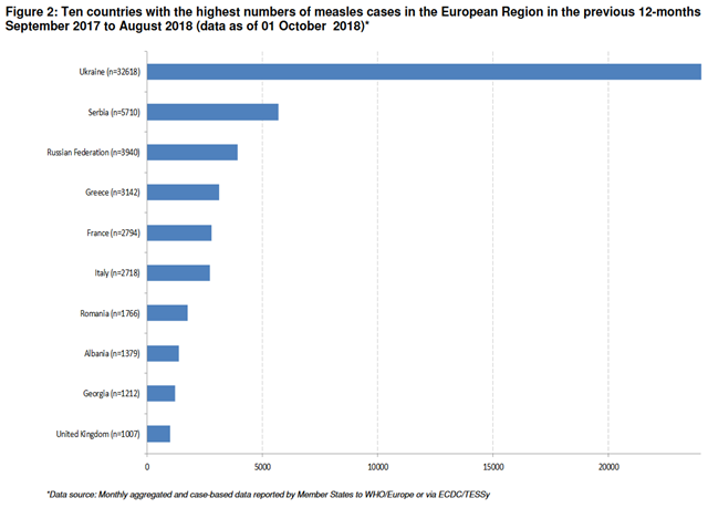 Ten countries with the highest numbers of measles cases in the European Region in the previous 12-months September 2017 to August 2018 (data as of 1 October 2018). Graphic: WHO