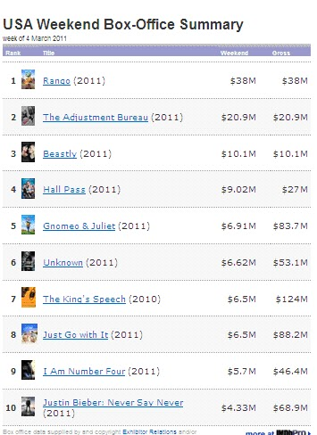 box office results March 4 2011