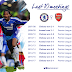 Chelsea vs Arsenal; See last 10 league matches analysis