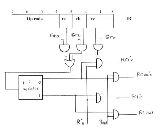 Register Select Decoding Logic