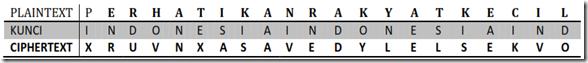 kode vigener chipper text huruf