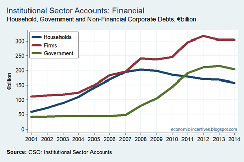 Debt by Sector
