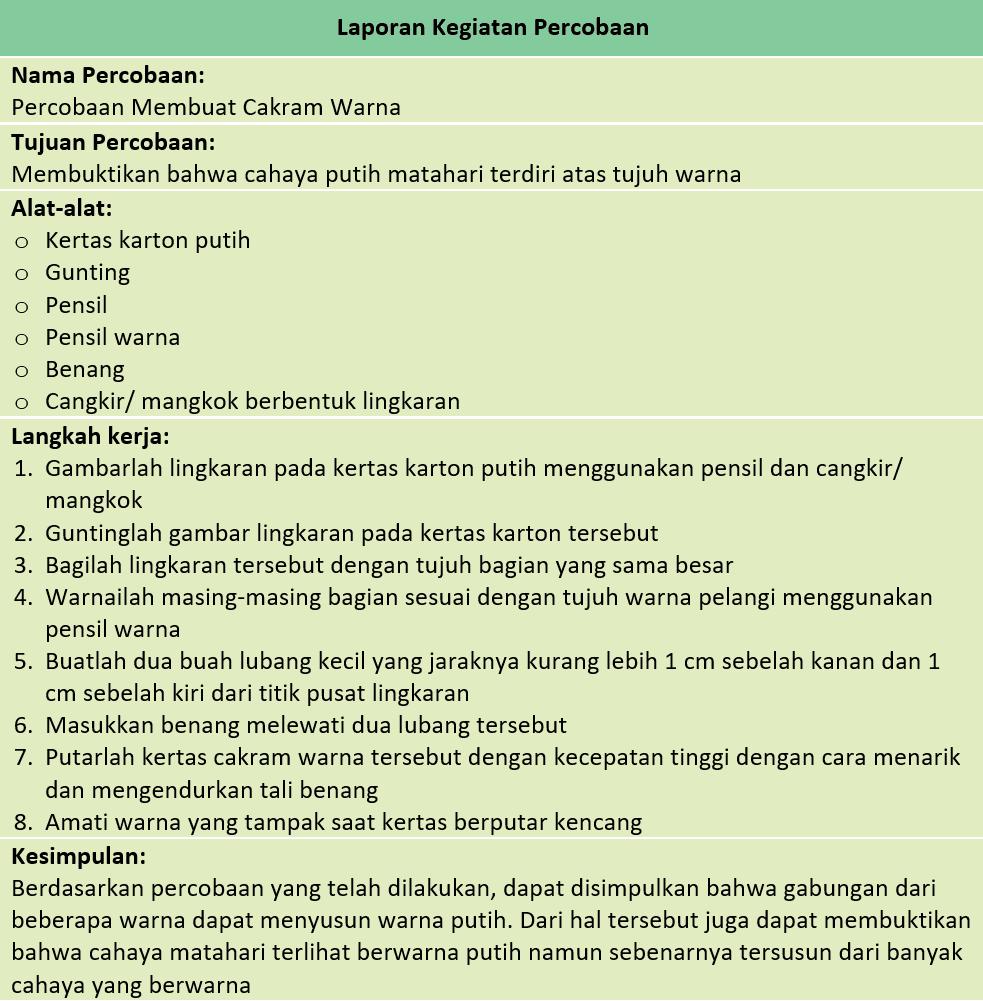 Kunci Jawaban Halaman 22, 23, 25, 27 Tema 5 Kelas 4