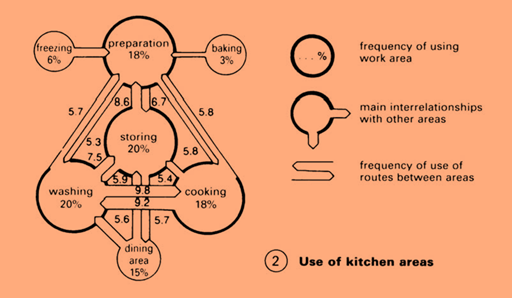 Use of Kitchen Area Source : Architects' Data
