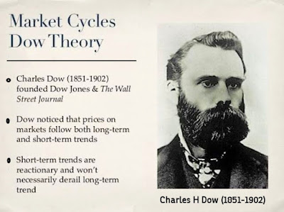 Dow Theory is named after Charles H Dow, who is considered as the father of Technical Analysis.   Dow Theory is very basic and more than 100 years old but still remains the foundation of Technical Analysis.