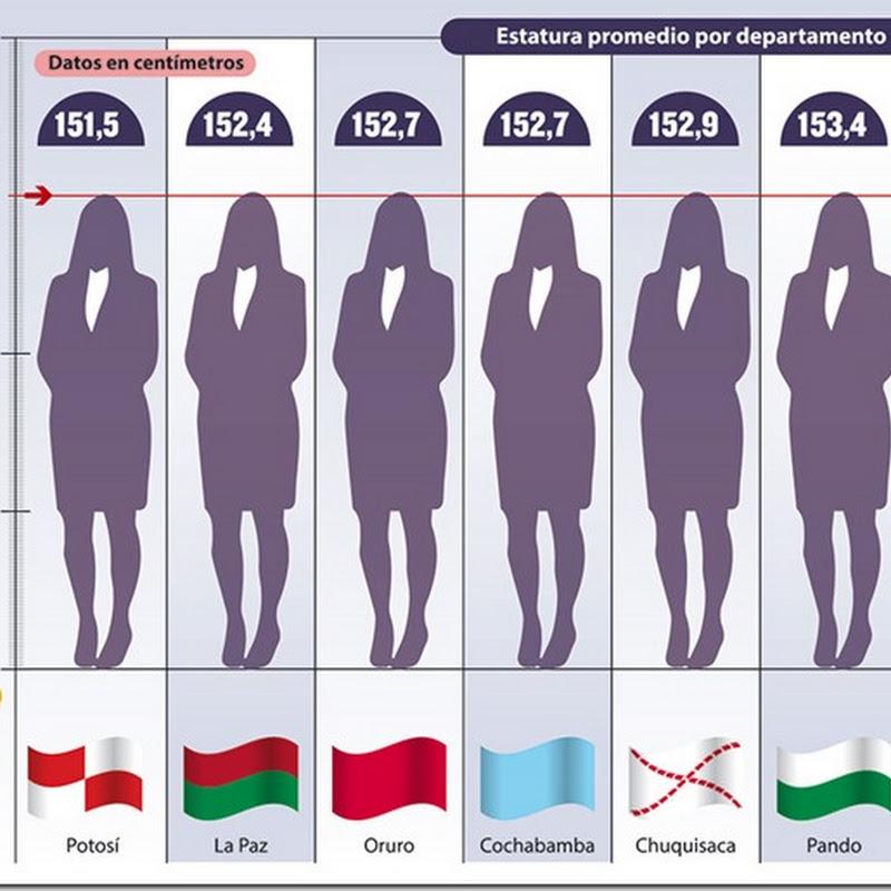 En 9 años, la estatura de las bolivianas subió 1,2 cm