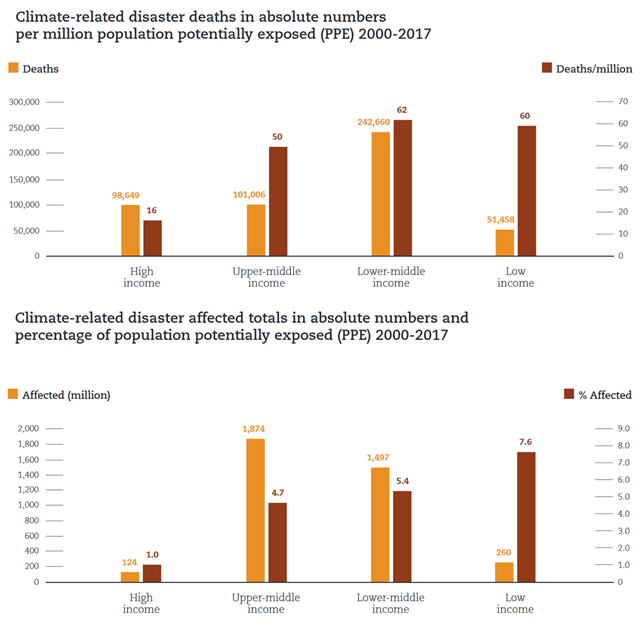 Climate-related disaster deaths in absolute numbers per million population potentially exposed (PPE) 2000-2017 (above), and Climate-related disaster affected totals in absolute numbers and percentage of population potentially exposed (PPE) 2000-2017 (below). Graphic: UNISDR