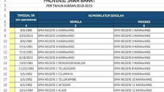 Kabar Adanya Perubahan Nama SMA/SMK Bikin Geger