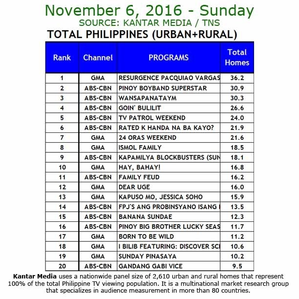 Kantar Media National TV Ratings - Nov 6, 2016