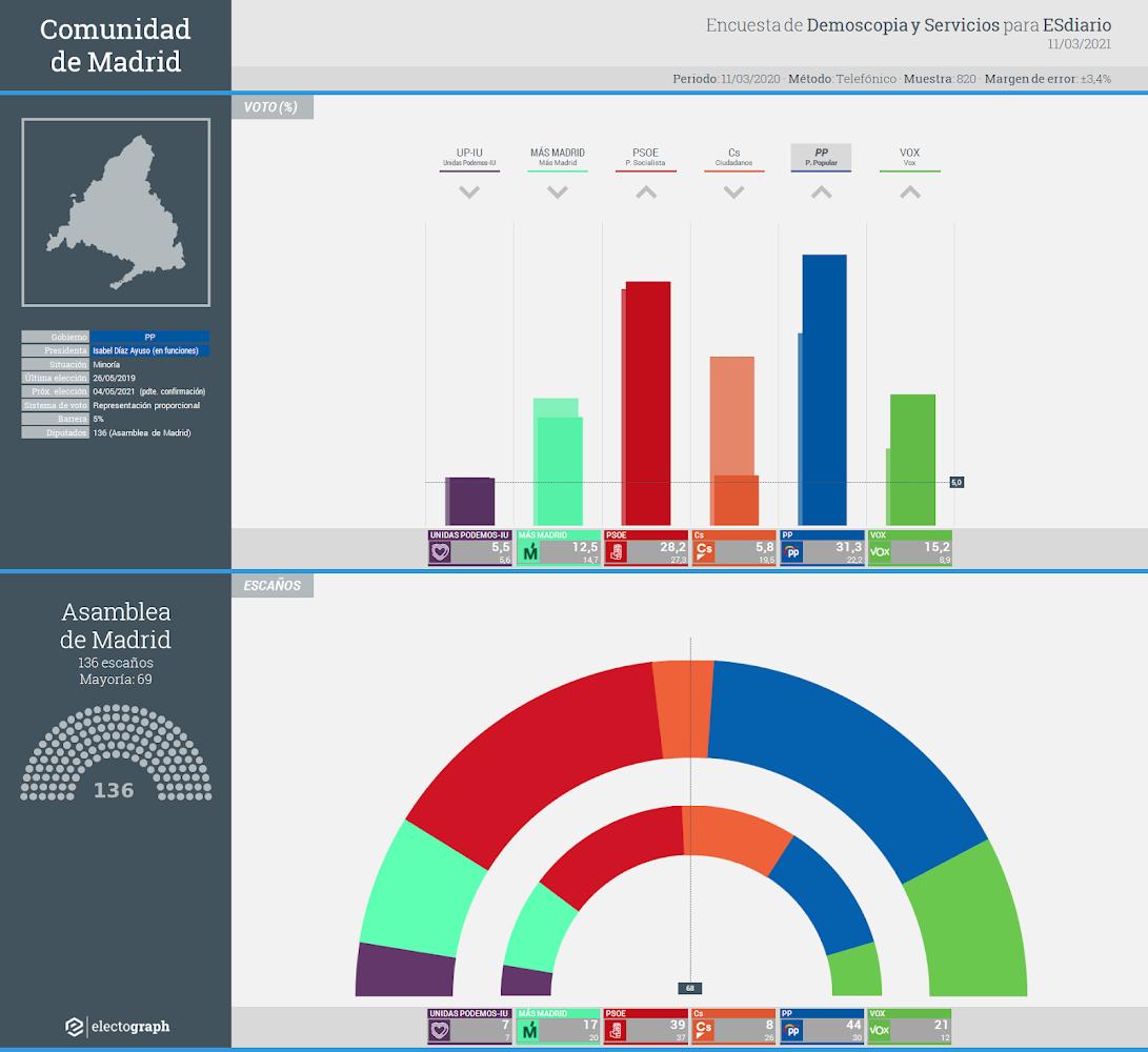 Gráfico de la encuesta para elecciones autonómicas en la Comunidad de Madrid realizada por Demoscopia y Servicios para ESdiario, 11 de marzo de 2021