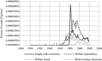 Supply Economics