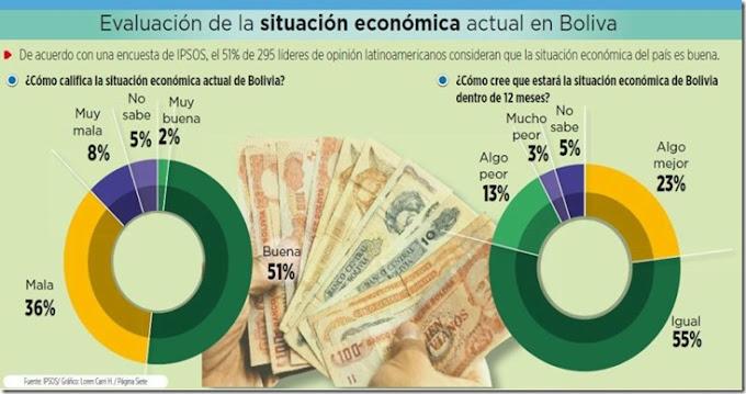 El 51% ve una buena situación económica en Bolivia