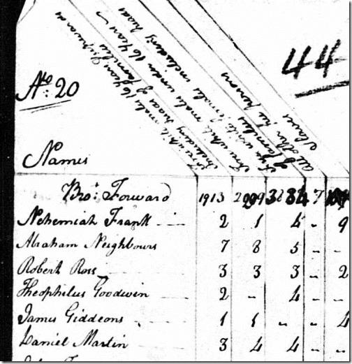 1790 Census Daniel Martin cropped