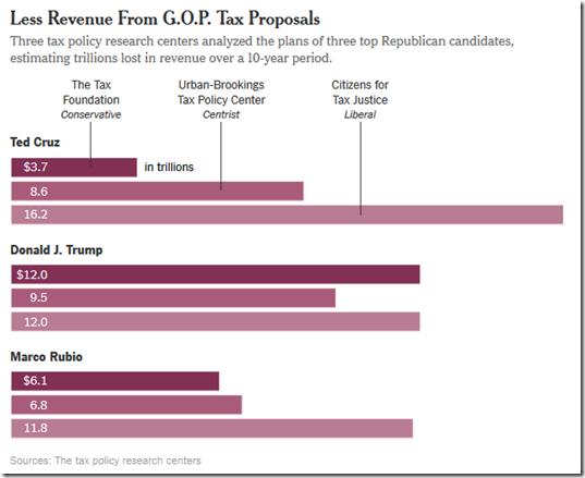 16-02-22 NYT capture about Republican tax cut proposals