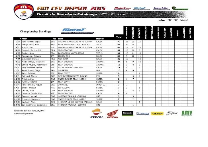 standing-moto2-cev-2015barcelona.jpg