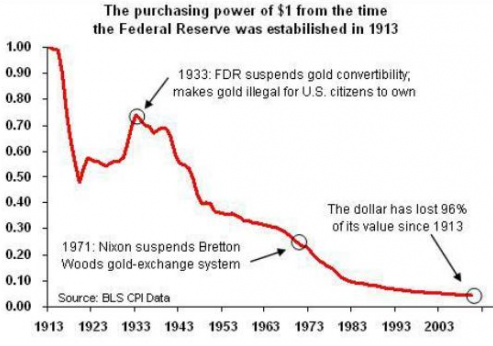 US dollar lost 96% of its value since 1913 - Bitcoin Is Scam