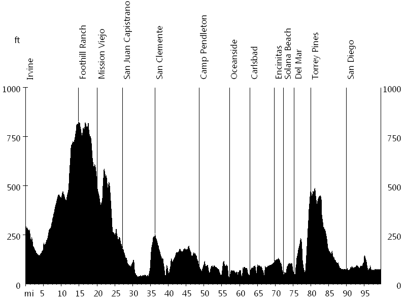 Amtrak Century • Route Profile