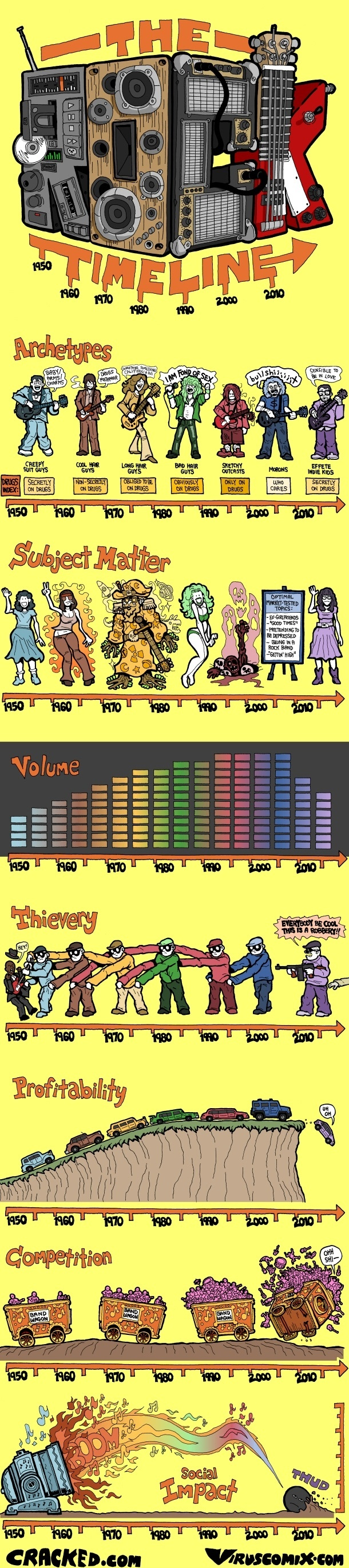 The Rock Timeline