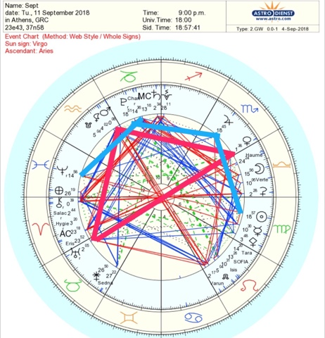Recreating Balance: Planetary Alignments September 2018