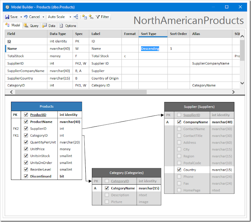 Sorting the model by ProductName in descending order.