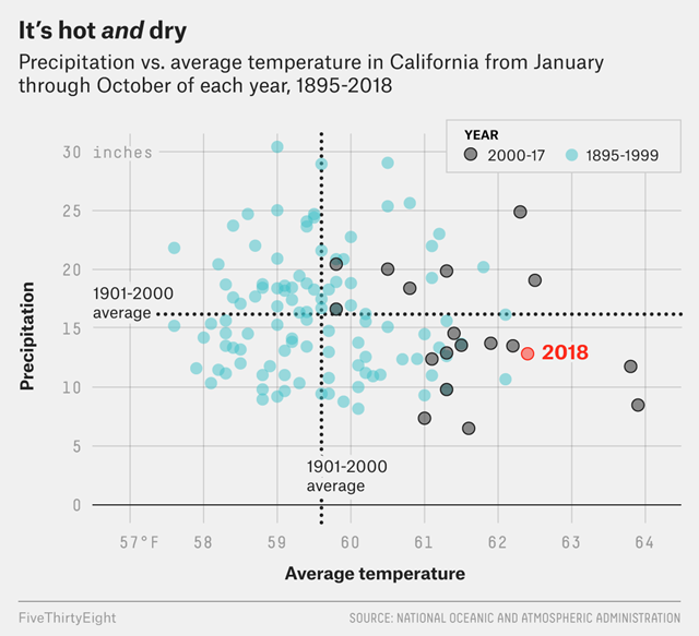 Precipitation vs. average temperature in California from January through October of each year, 1895-2018. Data: NOAA. Graphic: FiveThirtyEight