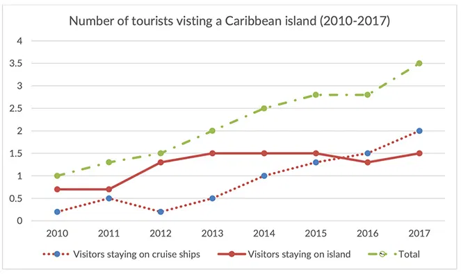 The graph below shows the number of tourists visiting a particular Caribbean island between 2010 and 2017.