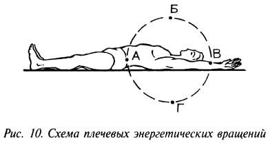 Схема плечевых энергетических вращений