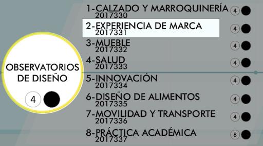 Observatorio de Diseño 2, Experiencia de Marca en Diseño Industrial de la Universidad Nacional de Colombia