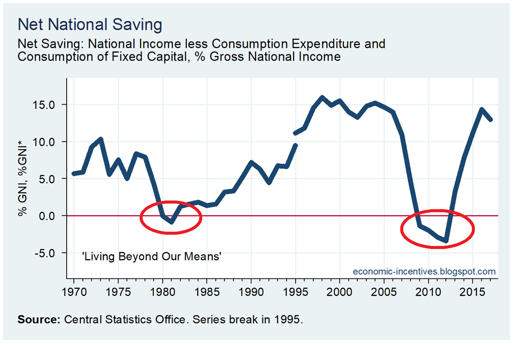 [Net+National+Savings+1970-2017%5B3%5D]