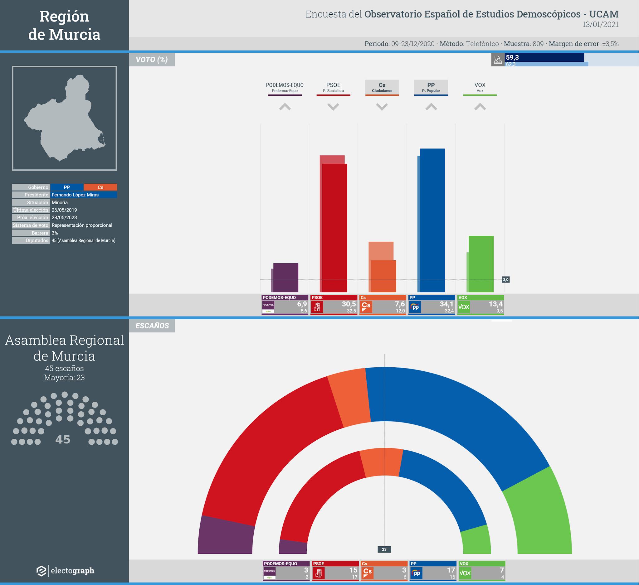 Gráfico de la encuesta para elecciones autonómicas en la Región de Murcia realizada por el Observatorio Español de Estudios Demoscópicos (UCAM), 13 de enero de 2021