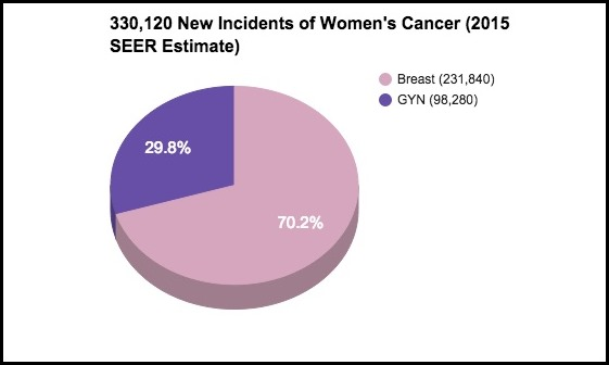 SEER_2015_Incidents_Womens_Cancer