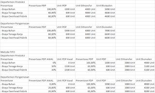contoh laporan biaya produksi akuntansi biaya