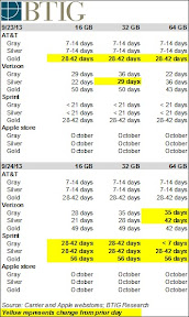 iPhone 5s shipping times table BTIG