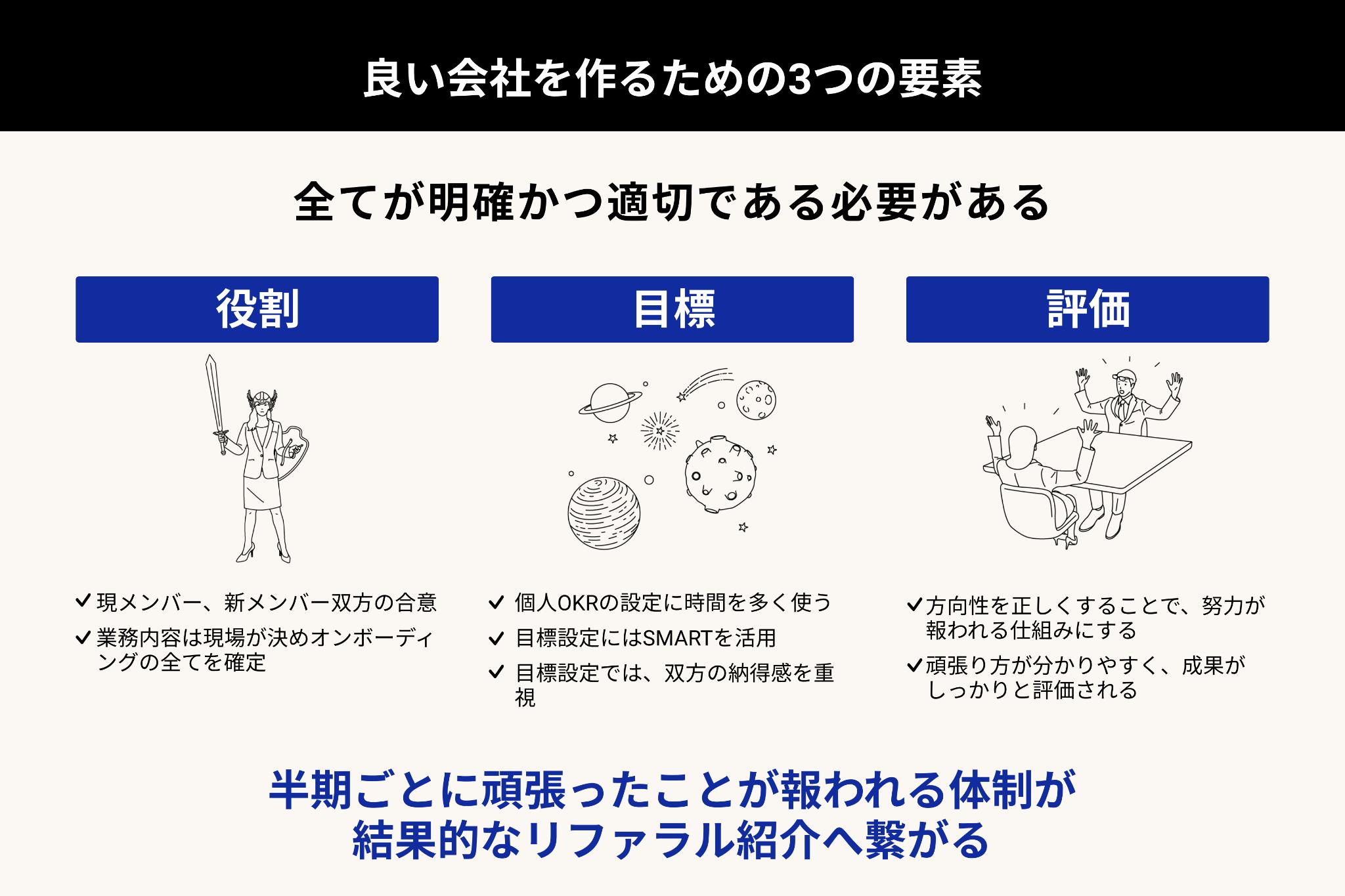 いい会社を作るための3つの要素。明確かつ適切な役割、目標、評価。