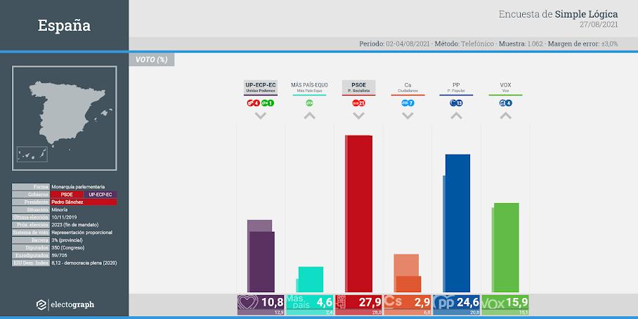 Gráfico de la encuesta para elecciones generales en España realizada por Simple Lógica, 27 de agosto de 2021