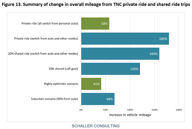 Summary of change in overall mileage from Transportation Network Companies (TNC) private ride and shared ride trips. In  every conceivable case, TNCs increase miles of driving on city streets as well as on suburban streets. Even with extremely optimistic assumptions about how far TNCs can take shared trips, there is more mileage. Graphic: Schaller Consulting