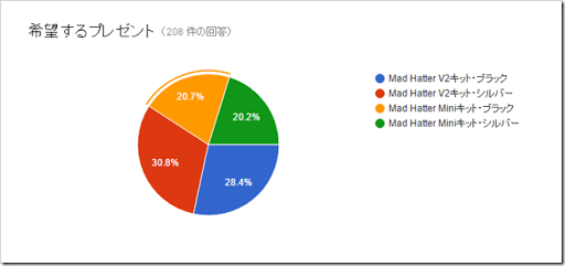 tousen1 thumb%25255B2%25255D.png - 【プレゼント結果】Mad Hatterメカニカルキット当選者発表!【当選おめでとうございました】