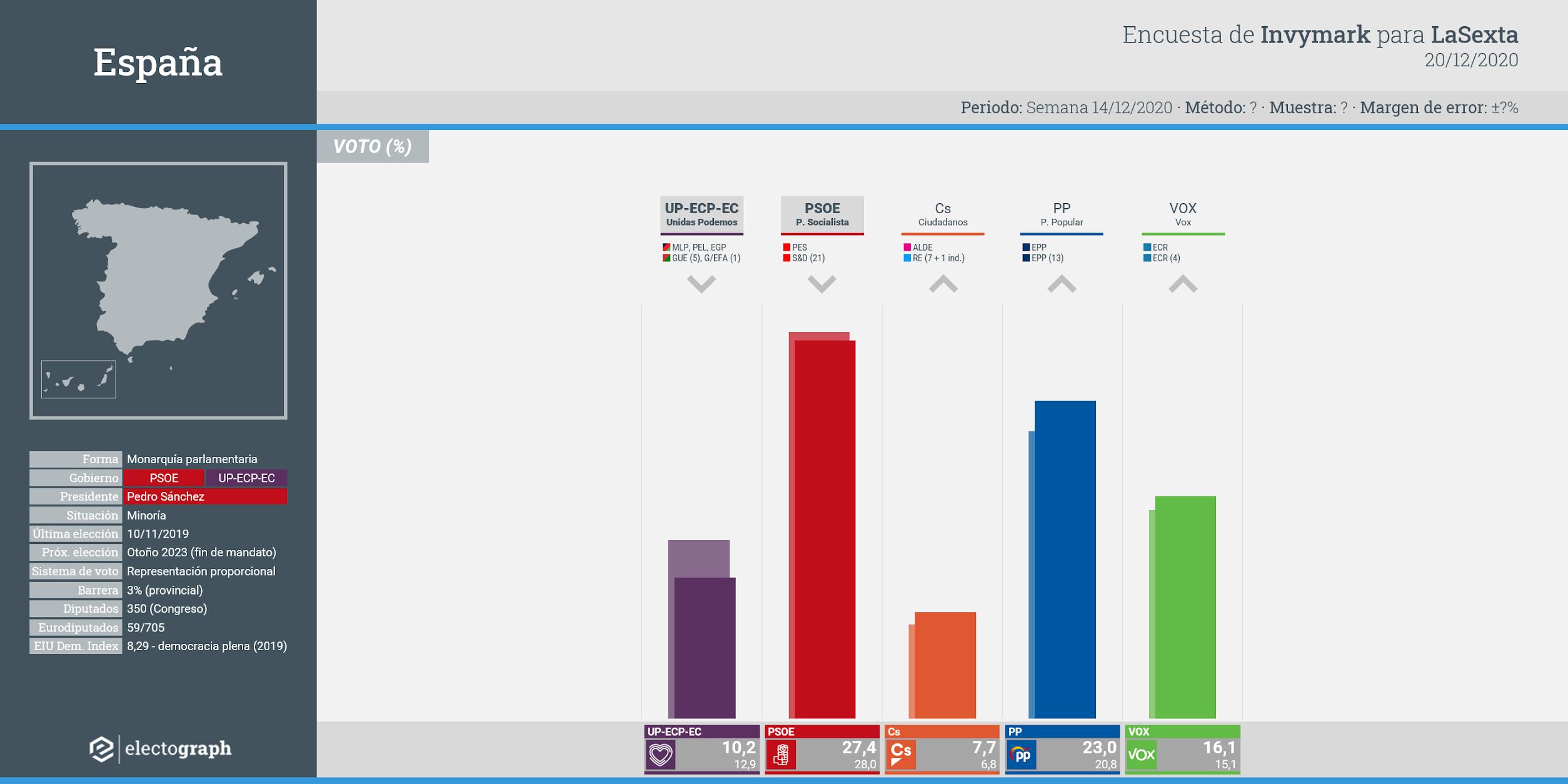 Gráfico de la encuesta para elecciones generales en España realizada por Invymark para LaSexta, 20 de diciembre de 2020