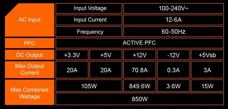 Power Gigabyte GP-P850GM 850W 80 Plus Gold Modular | Ray hiện đại